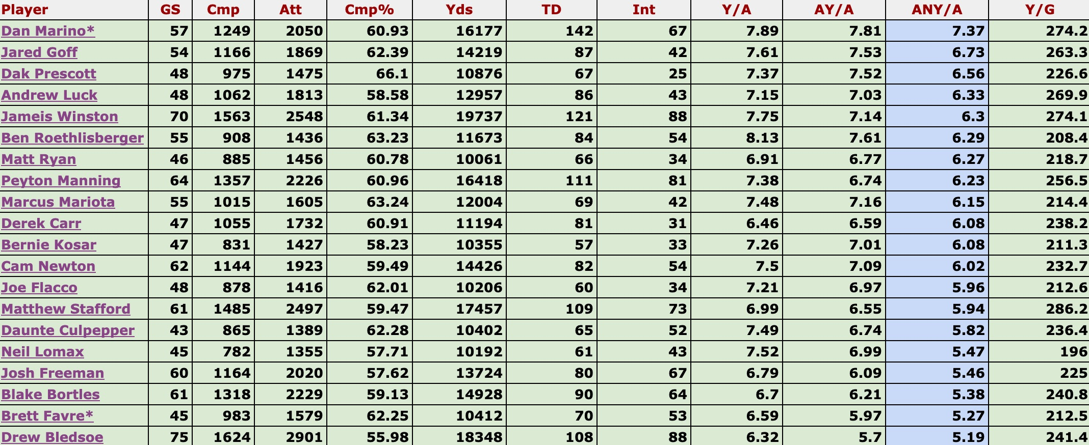 Why You Are Too Low On Jameis Winston 1